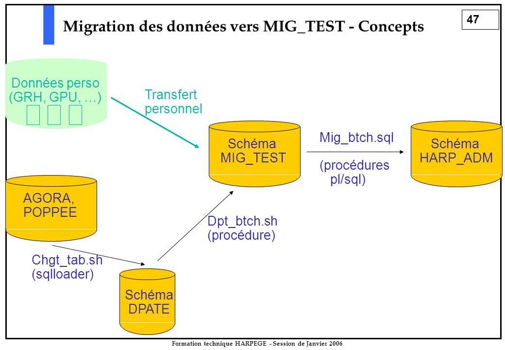 47 Formation technique HARPEGE - Session de Janvier 2006 Migration des données vers MIG_TEST - Concepts Schéma MIG_TEST Schéma HARP_ADM Mig_btch.sql (procédures pl/sql) Schéma DPATE AGORA, POPPEE Chgt_tab.sh (sqlloader) Dpt_btch.sh (procédure) Données perso (GRH, GPU, …) Transfert personnel