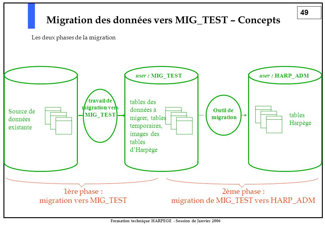 49 Formation technique HARPEGE - Session de Janvier 2006 Outil de migration user : MIG_TEST tables des données à migrer, tables temporaires, images des tables d'Harpège user : HARP_ADM tables Harpège Source de données existante travail de migration vers MIG_TEST Migration des données vers MIG_TEST – Concepts Les deux phases de la migration 1ère phase : migration vers MIG_TEST 2ème phase : migration de MIG_TEST vers HARP_ADM