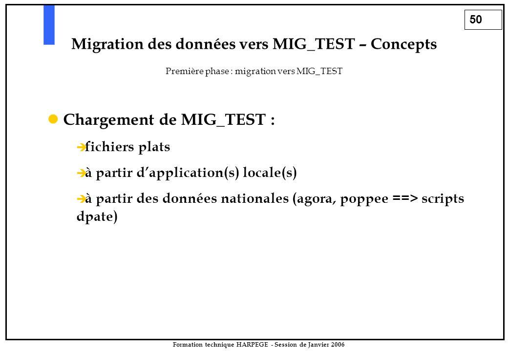50 Formation technique HARPEGE - Session de Janvier 2006 Migration des données vers MIG_TEST – Concepts Première phase : migration vers MIG_TEST Chargement de MIG_TEST :   fichiers plats   à partir d'application(s) locale(s)   à partir des données nationales (agora, poppee ==> scripts dpate)