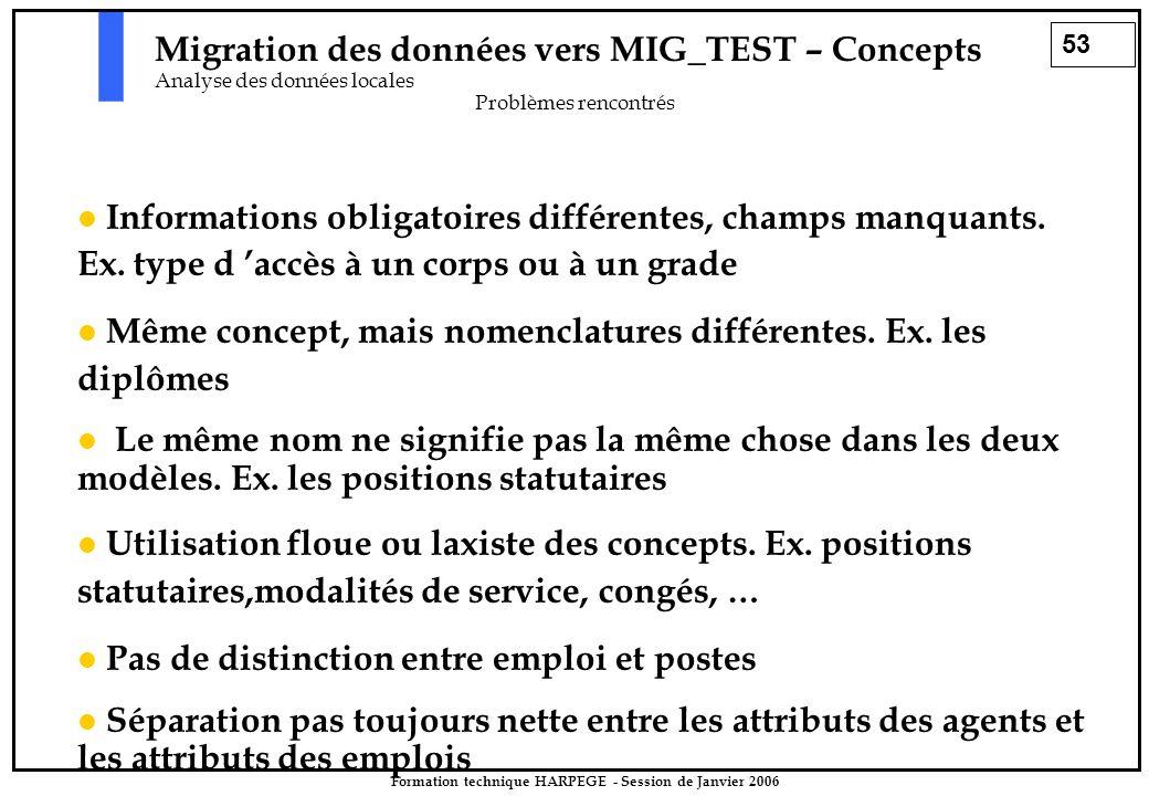 53 Formation technique HARPEGE - Session de Janvier 2006 Migration des données vers MIG_TEST – Concepts Analyse des données locales Problèmes rencontrés Informations obligatoires différentes, champs manquants.