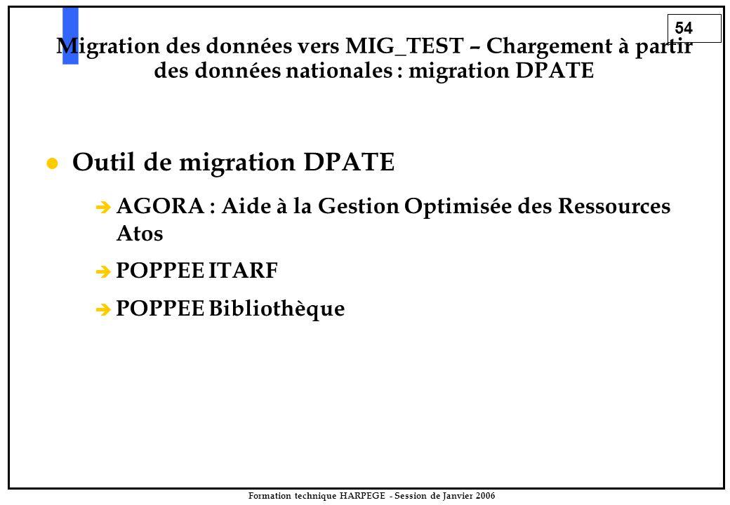 54 Formation technique HARPEGE - Session de Janvier 2006 Outil de migration DPATE è è AGORA : Aide à la Gestion Optimisée des Ressources Atos è è POPP