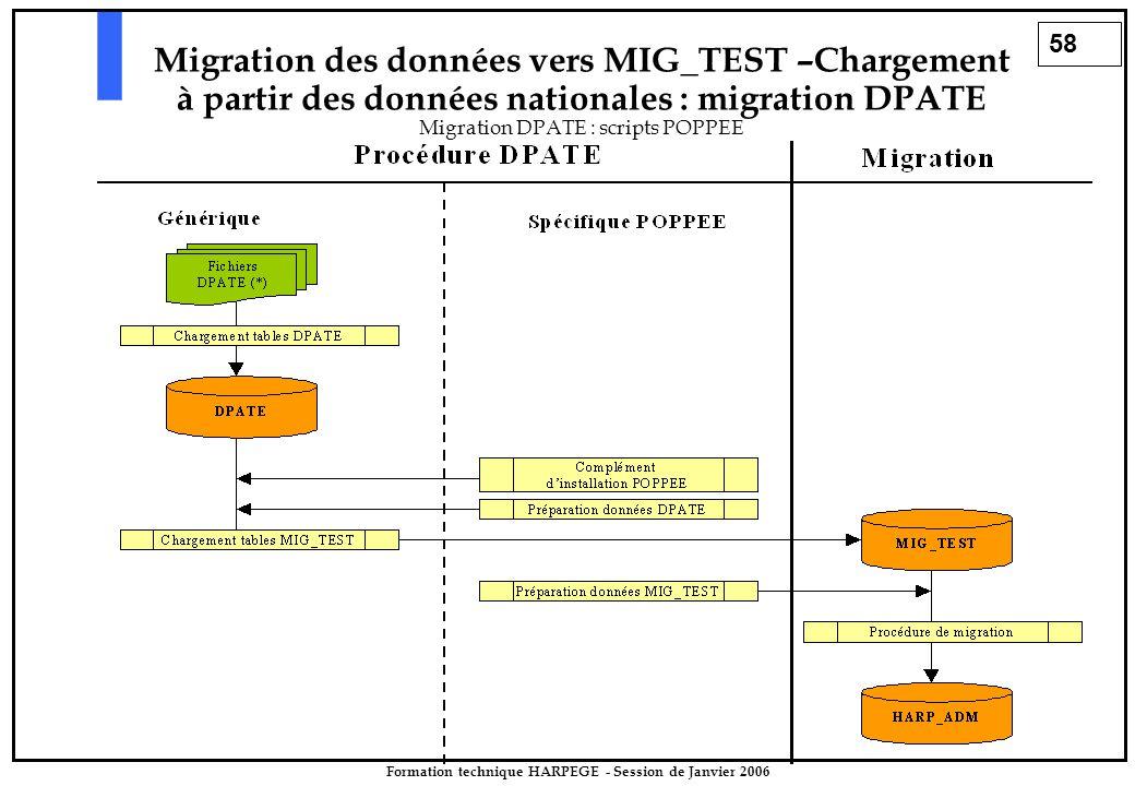 58 Formation technique HARPEGE - Session de Janvier 2006 Migration des données vers MIG_TEST –Chargement à partir des données nationales : migration DPATE Migration DPATE : scripts POPPEE