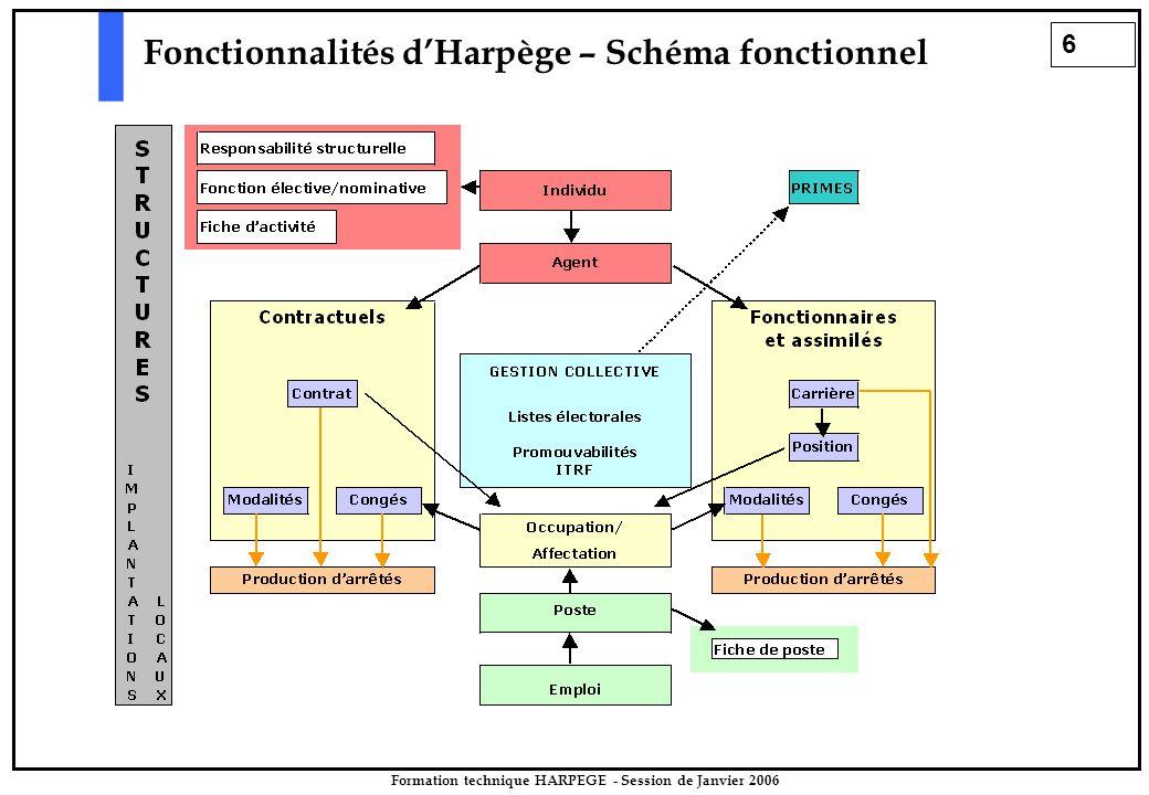 6 Formation technique HARPEGE - Session de Janvier 2006 Fonctionnalités d'Harpège – Schéma fonctionnel