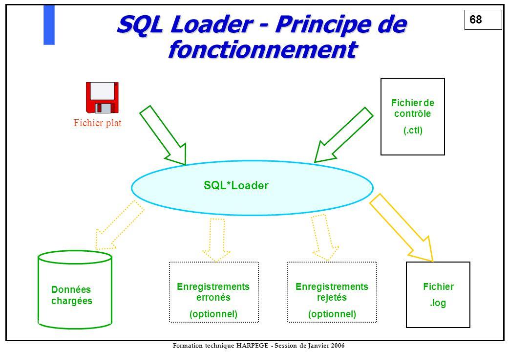 68 Formation technique HARPEGE - Session de Janvier 2006 SQL Loader - Principe de fonctionnement Fichier plat Fichier de contrôle (.ctl) SQL*Loader Données chargées Enregistrements erronés (optionnel) Fichier.log Enregistrements rejetés (optionnel)