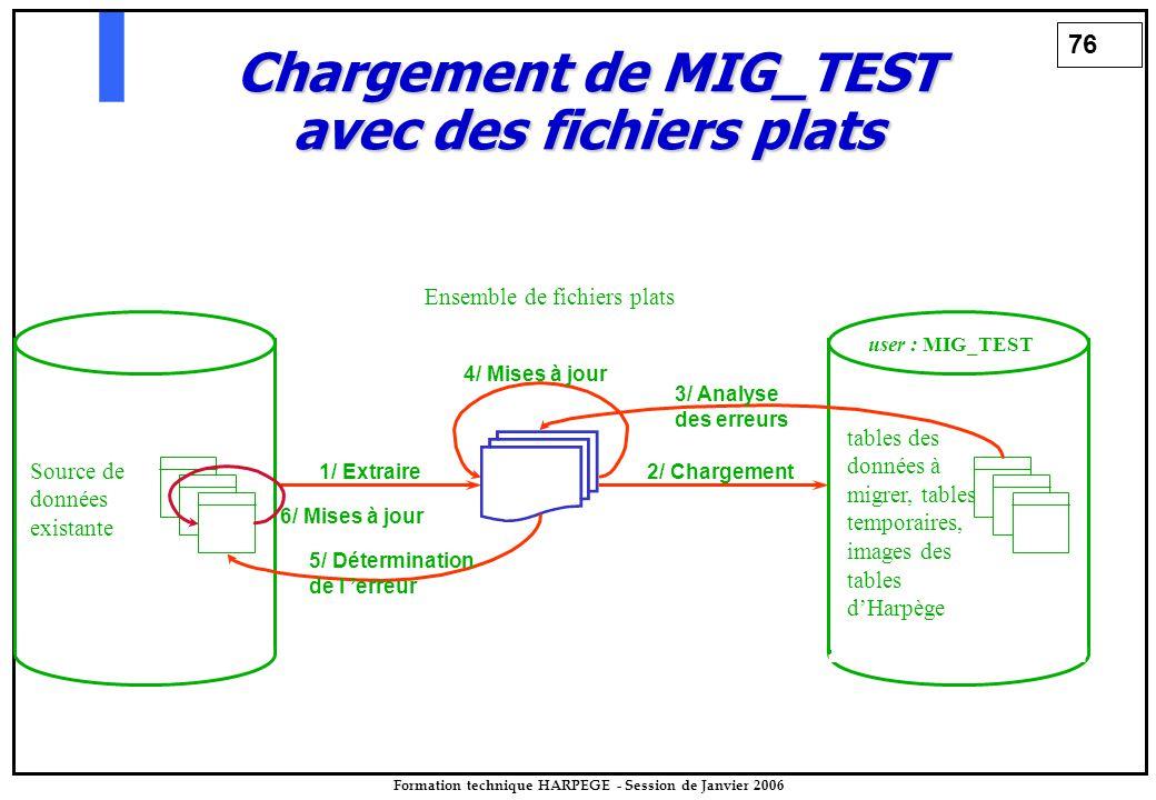 76 Formation technique HARPEGE - Session de Janvier 2006 user : MIG_TEST tables des données à migrer, tables temporaires, images des tables d'Harpège Source de données existante Chargement de MIG_TEST avec des fichiers plats Ensemble de fichiers plats 1/ Extraire2/ Chargement 3/ Analyse des erreurs 4/ Mises à jour 5/ Détermination de l 'erreur 6/ Mises à jour