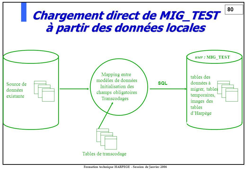 80 Formation technique HARPEGE - Session de Janvier 2006 user : MIG_TEST tables des données à migrer, tables temporaires, images des tables d'Harpège Source de données existante Chargement direct de MIG_TEST à partir des données locales Tables de transcodage Mapping entre modèles de données Initialisation des champs obligatoires Transcodages SQL