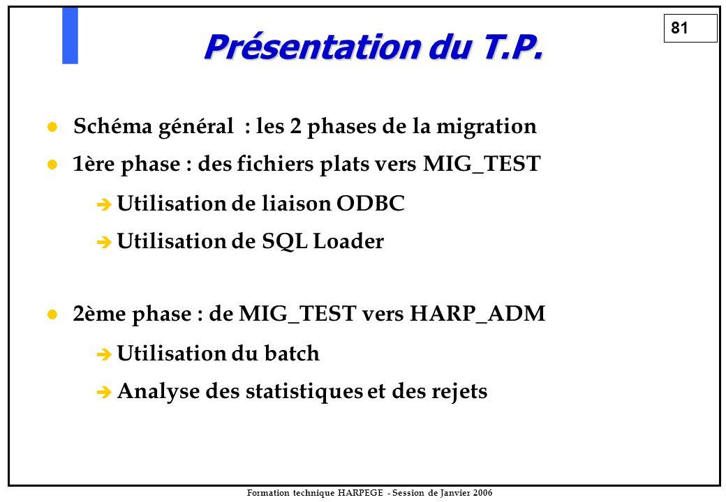81 Formation technique HARPEGE - Session de Janvier 2006 Schéma général : les 2 phases de la migration 1ère phase : des fichiers plats vers MIG_TEST è è Utilisation de liaison ODBC è è Utilisation de SQL Loader 2ème phase : de MIG_TEST vers HARP_ADM è è Utilisation du batch è è Analyse des statistiques et des rejets Présentation du T.P.