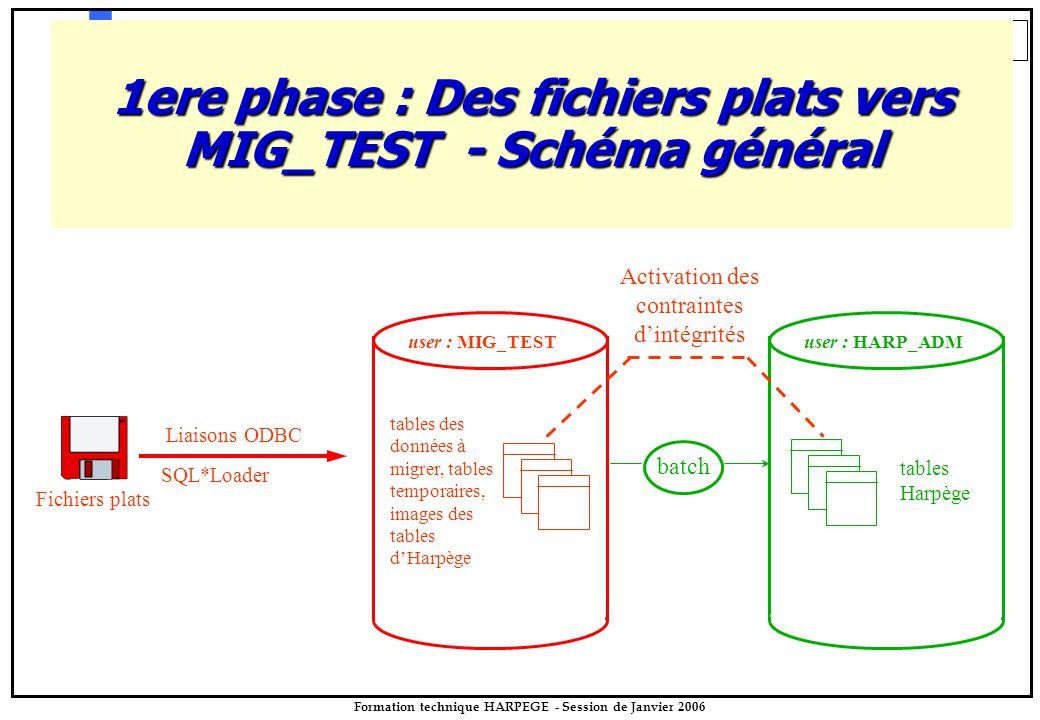 83 Formation technique HARPEGE - Session de Janvier 2006 1ere phase : Des fichiers plats vers MIG_TEST - Schéma général Fichiers plats Liaisons ODBC b