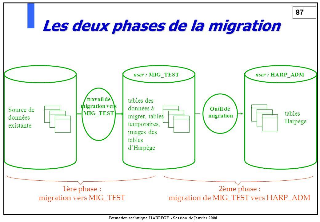 87 Formation technique HARPEGE - Session de Janvier 2006 Outil de migration user : MIG_TEST tables des données à migrer, tables temporaires, images des tables d'Harpège user : HARP_ADM tables Harpège Source de données existante travail de migration vers MIG_TEST Les deux phases de la migration 1ère phase : migration vers MIG_TEST 2ème phase : migration de MIG_TEST vers HARP_ADM