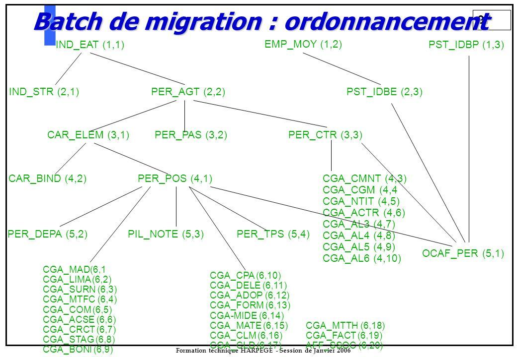 97 Formation technique HARPEGE - Session de Janvier 2006 IND_EAT (1,1)PST_IDBP (1,3) EMP_MOY (1,2) IND_STR (2,1)PER_AGT (2,2)PST_IDBE (2,3) CAR_ELEM (3,1)PER_PAS (3,2)PER_CTR (3,3) CAR_BIND (4,2)PER_POS (4,1) PER_DEPA (5,2)PIL_NOTE (5,3) CGA_CMNT (4,3) CGA_CGM (4,4 CGA_NTIT (4,5) CGA_ACTR (4,6) CGA_AL3 (4,7) CGA_AL4 (4,8) CGA_AL5 (4,9) CGA_AL6 (4,10) PER_TPS (5,4) OCAF_PER (5,1) CGA_MAD(6,1 CGA_LIMA (6,2) CGA_SURN (6,3) CGA_MTFC (6,4) CGA_COM (6,5) CGA_ACSE (6,6) CGA_CRCT (6,7) CGA_STAG (6,8) CGA_BONI (6,9) CGA_CPA (6,10) CGA_DELE (6,11) CGA_ADOP (6,12) CGA_FORM (6,13) CGA-MIDE (6,14) CGA_MATE (6,15) CGA_CLM (6,16) CGA_CLD (6,17) CGA_MTTH (6,18) CGA_FACT (6,19) AFF_SSOC (6,20) Batch de migration : ordonnancement