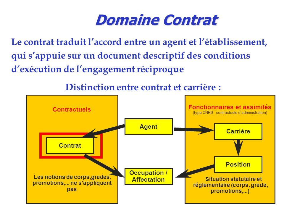 Contractuels Les notions de corps,grades, promotions,... ne s'appliquent pas Fonctionnaires et assimilés (type CNRS, contractuels d'administration) Si