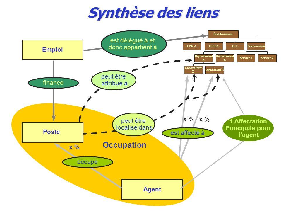 Synthèse des liens Emploi Poste Agent finance est délégué à et donc appartient à peut être attribué à peut être localisé dans occupe x % Établissement