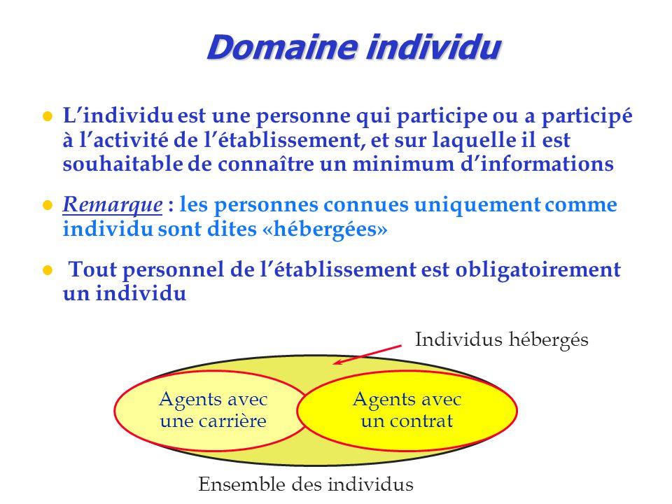 Domaine individu l L'individu est une personne qui participe ou a participé à l'activité de l'établissement, et sur laquelle il est souhaitable de con