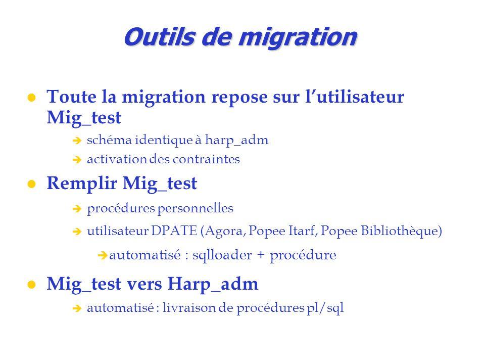 Outils de migration Toute la migration repose sur l'utilisateur Mig_test  schéma identique à harp_adm  activation des contraintes Remplir Mig_test 