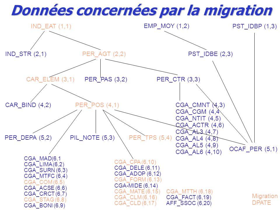 IND_EAT (1,1)PST_IDBP (1,3) EMP_MOY (1,2) IND_STR (2,1)PER_AGT (2,2)PST_IDBE (2,3) CAR_ELEM (3,1)PER_PAS (3,2)PER_CTR (3,3) CAR_BIND (4,2)PER_POS (4,1