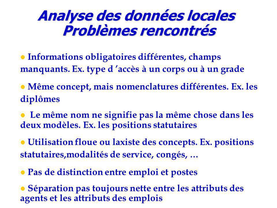 Analyse des données locales Problèmes rencontrés Informations obligatoires différentes, champs manquants.
