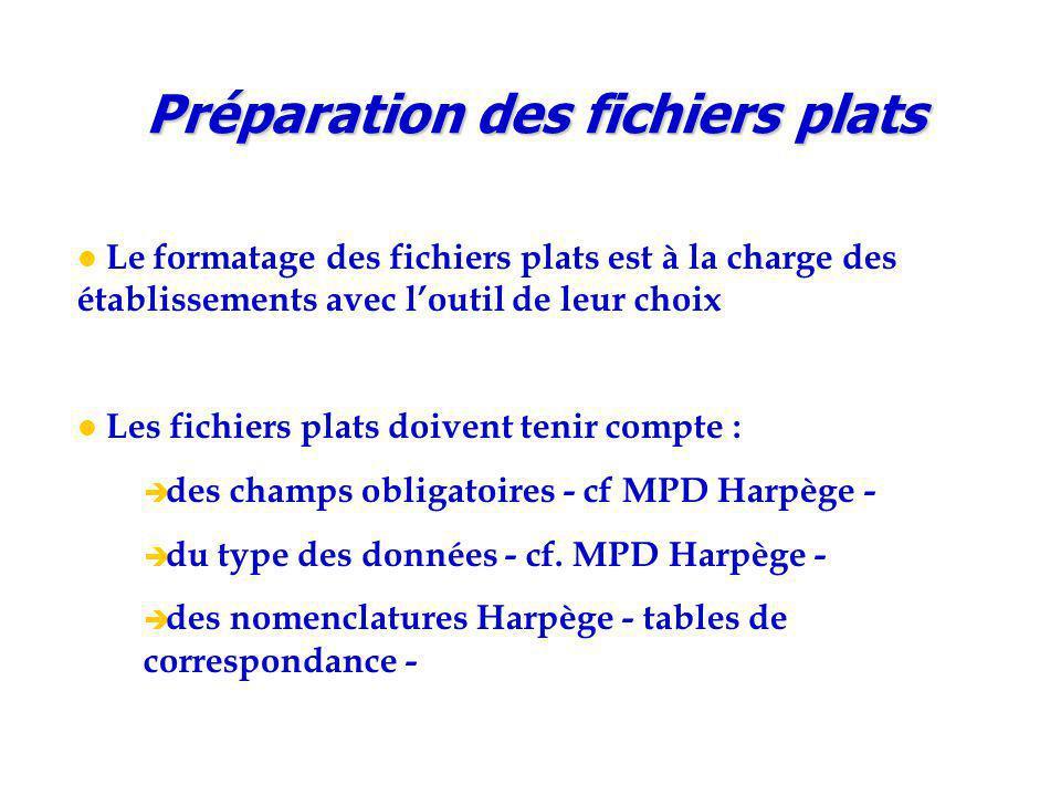 Le formatage des fichiers plats est à la charge des établissements avec l'outil de leur choix Les fichiers plats doivent tenir compte :  des champs obligatoires - cf MPD Harpège -  du type des données - cf.