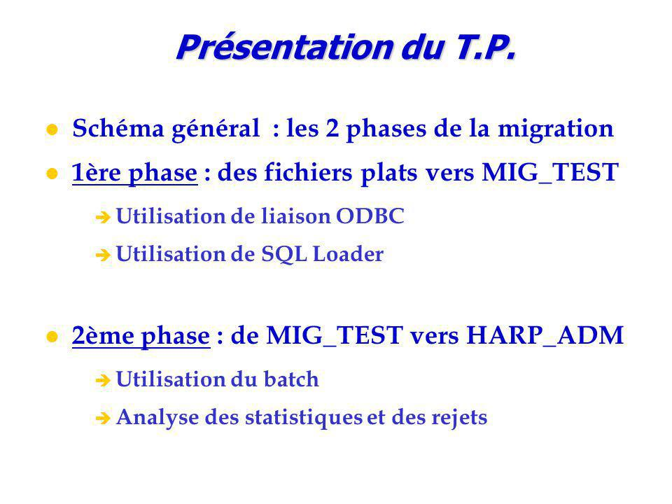Schéma général : les 2 phases de la migration 1ère phase : des fichiers plats vers MIG_TEST è Utilisation de liaison ODBC è Utilisation de SQL Loader 2ème phase : de MIG_TEST vers HARP_ADM è Utilisation du batch è Analyse des statistiques et des rejets Présentation du T.P.