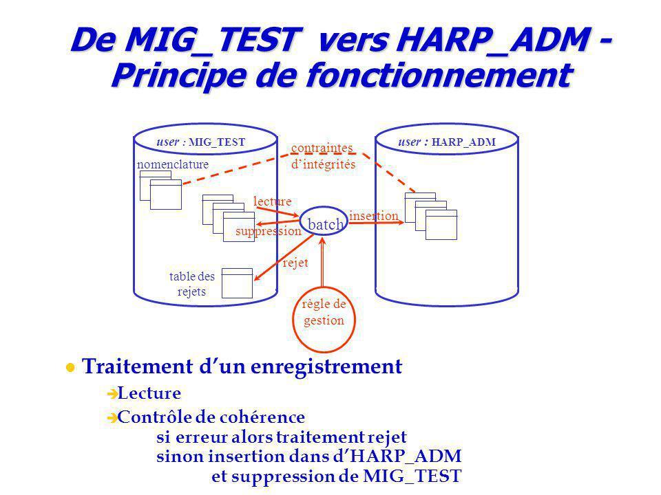 De MIG_TEST vers HARP_ADM - Principe de fonctionnement batch user : MIG_TEST user : HARP_ADM lecture suppression insertion table des rejets rejet règle de gestion nomenclature contraintes d'intégrités Traitement d'un enregistrement  Lecture  Contrôle de cohérence si erreur alors traitement rejet sinon insertion dans d'HARP_ADM et suppression de MIG_TEST