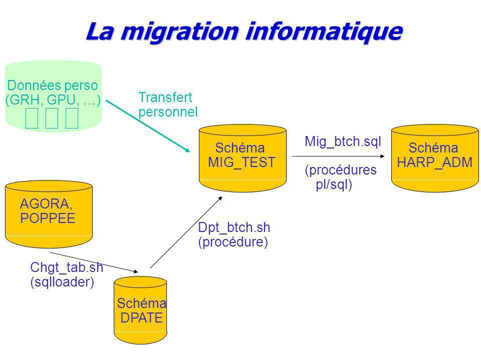 Schéma MIG_TEST Schéma HARP_ADM Mig_btch.sql (procédures pl/sql) Schéma DPATE AGORA, POPPEE Chgt_tab.sh (sqlloader) Dpt_btch.sh (procédure) Données perso (GRH, GPU, …) Transfert personnel