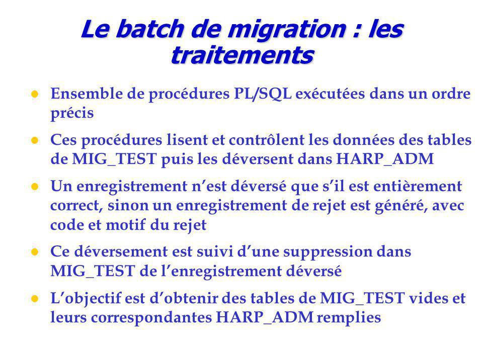 Le batch de migration : les traitements Ensemble de procédures PL/SQL exécutées dans un ordre précis Ces procédures lisent et contrôlent les données des tables de MIG_TEST puis les déversent dans HARP_ADM Un enregistrement n'est déversé que s'il est entièrement correct, sinon un enregistrement de rejet est généré, avec code et motif du rejet Ce déversement est suivi d'une suppression dans MIG_TEST de l'enregistrement déversé L'objectif est d'obtenir des tables de MIG_TEST vides et leurs correspondantes HARP_ADM remplies