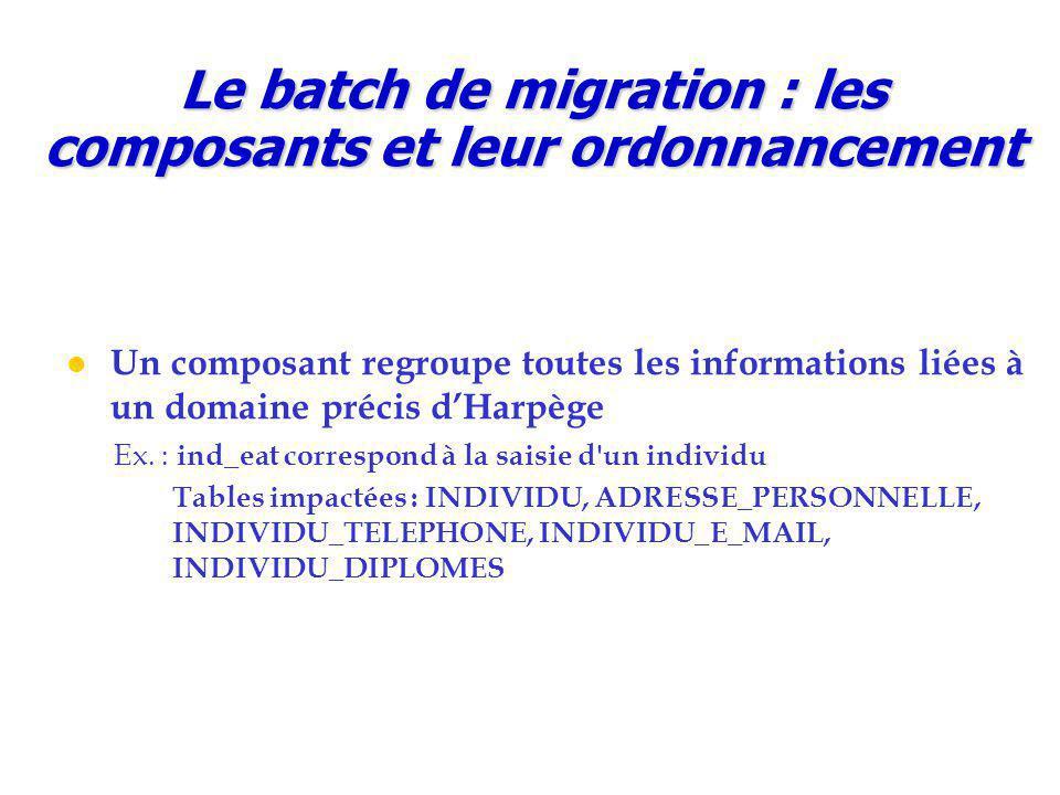 Le batch de migration : les composants et leur ordonnancement Un composant regroupe toutes les informations liées à un domaine précis d'Harpège Ex.
