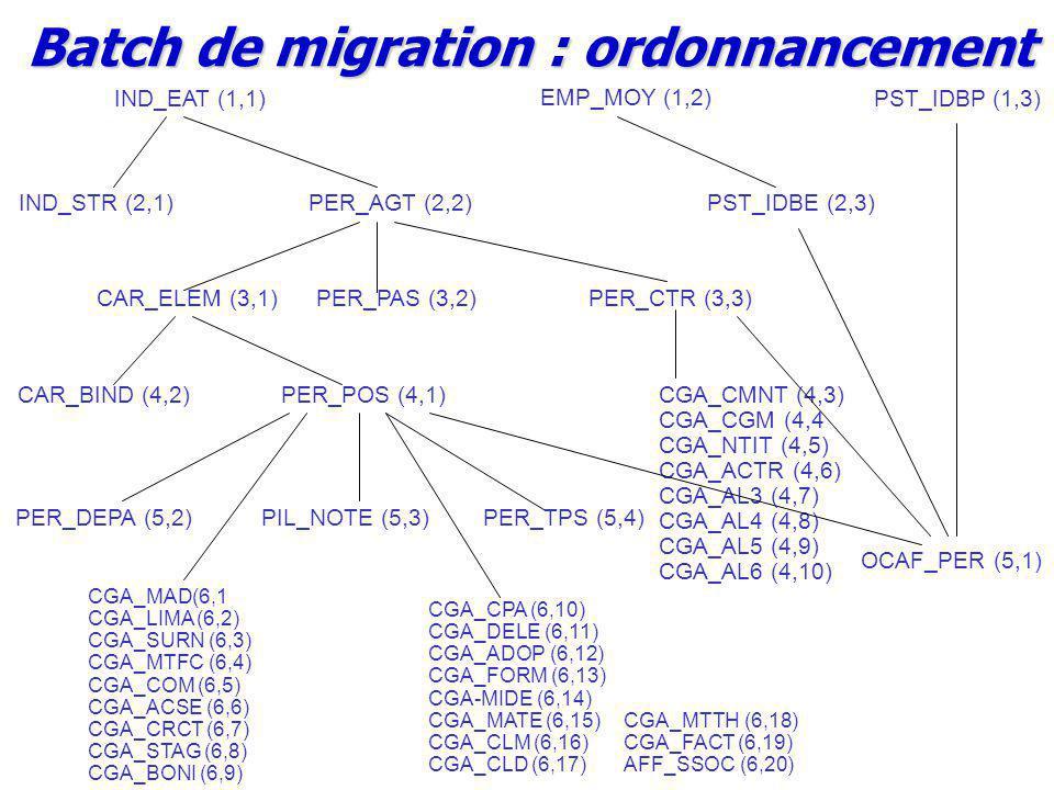 IND_EAT (1,1)PST_IDBP (1,3) EMP_MOY (1,2) IND_STR (2,1)PER_AGT (2,2)PST_IDBE (2,3) CAR_ELEM (3,1)PER_PAS (3,2)PER_CTR (3,3) CAR_BIND (4,2)PER_POS (4,1) PER_DEPA (5,2)PIL_NOTE (5,3) CGA_CMNT (4,3) CGA_CGM (4,4 CGA_NTIT (4,5) CGA_ACTR (4,6) CGA_AL3 (4,7) CGA_AL4 (4,8) CGA_AL5 (4,9) CGA_AL6 (4,10) PER_TPS (5,4) OCAF_PER (5,1) CGA_MAD(6,1 CGA_LIMA (6,2) CGA_SURN (6,3) CGA_MTFC (6,4) CGA_COM (6,5) CGA_ACSE (6,6) CGA_CRCT (6,7) CGA_STAG (6,8) CGA_BONI (6,9) CGA_CPA (6,10) CGA_DELE (6,11) CGA_ADOP (6,12) CGA_FORM (6,13) CGA-MIDE (6,14) CGA_MATE (6,15) CGA_CLM (6,16) CGA_CLD (6,17) CGA_MTTH (6,18) CGA_FACT (6,19) AFF_SSOC (6,20) Batch de migration : ordonnancement