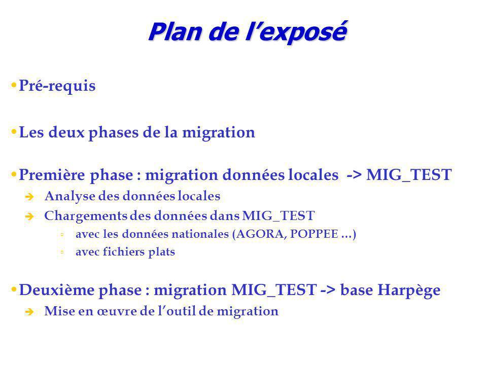 Le batch de migration : outil d'édition des statistiques Taux de réussite de HARP_ADM par table Taux de rejet de MIG_TEST par table Liste des rejets triés par composant Liste des rejets triés par nombre décroissant ../MIGRATION/mig_harpege/stat/mig_btch_stat « mot_passe_MIG_TEST » « nom_instance »