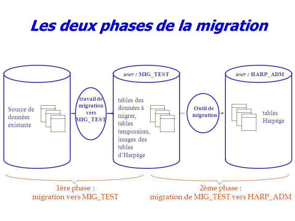 Outil de migration user : MIG_TEST tables des données à migrer, tables temporaires, images des tables d'Harpège user : HARP_ADM tables Harpège Source de données existante travail de migration vers MIG_TEST Les deux phases de la migration 1ère phase : migration vers MIG_TEST 2ème phase : migration de MIG_TEST vers HARP_ADM