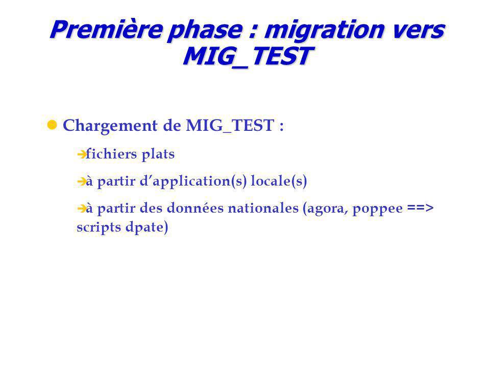 Première phase : migration vers MIG_TEST Chargement de MIG_TEST :  fichiers plats  à partir d'application(s) locale(s)  à partir des données nationales (agora, poppee ==> scripts dpate)