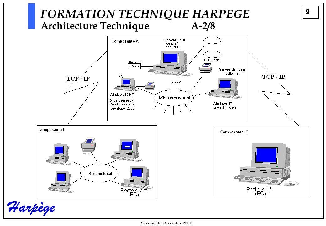 20 Session de Décembre 2001 Harpège FORMATION TECHNIQUE HARPEGE Installation d 'HarpègeB-7/22 Le déroulement de l'installationd-2/2   Architecture des appels du script formation.sh formation.sh creer_base.sh harp_base.sh Création de la base de formation.