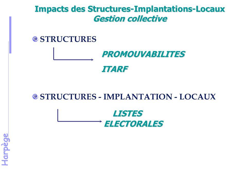Harpège Impacts des Structures-Implantations-Locaux Gestion collective STRUCTURES PROMOUVABILITES ITARF STRUCTURES - IMPLANTATION - LOCAUX LISTES ELECTORALES