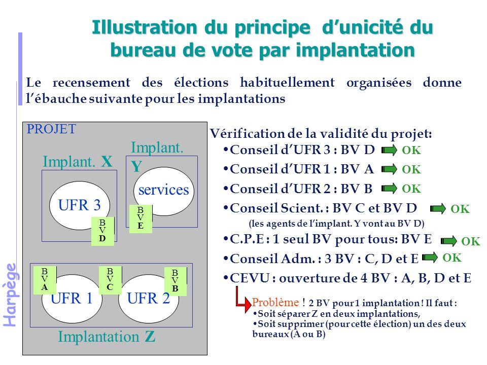 Harpège Illustration du principe d'unicité du bureau de vote par implantation UFR 1 UFR 3 services Implantation Z Implant.
