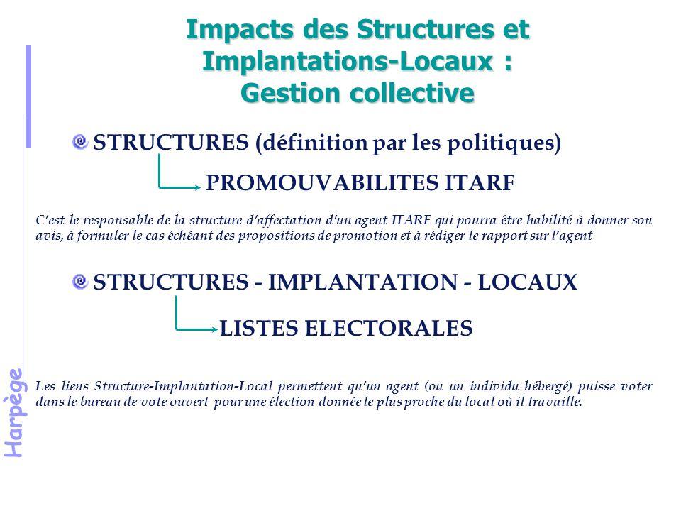 Harpège Impacts des Structures et Implantations-Locaux : Gestion collective STRUCTURES (définition par les politiques) PROMOUVABILITES ITARF C'est le responsable de la structure d'affectation d'un agent ITARF qui pourra être habilité à donner son avis, à formuler le cas échéant des propositions de promotion et à rédiger le rapport sur l'agent STRUCTURES - IMPLANTATION - LOCAUX LISTES ELECTORALES Les liens Structure-Implantation-Local permettent qu'un agent (ou un individu hébergé) puisse voter dans le bureau de vote ouvert pour une élection donnée le plus proche du local où il travaille.