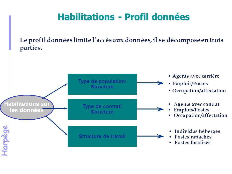 Harpège Habilitations - Profil données Le profil données limite l'accès aux données, il se décompose en trois parties.
