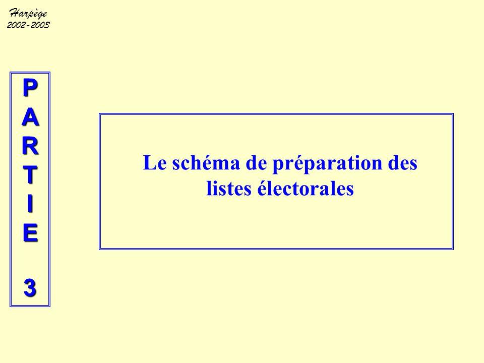 Harpège 2002-2003 PARTIE3 Le schéma de préparation des listes électorales