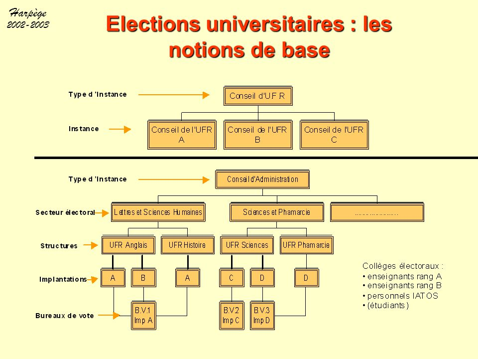 Harpège 2002-2003 Elections universitaires : les notions de base