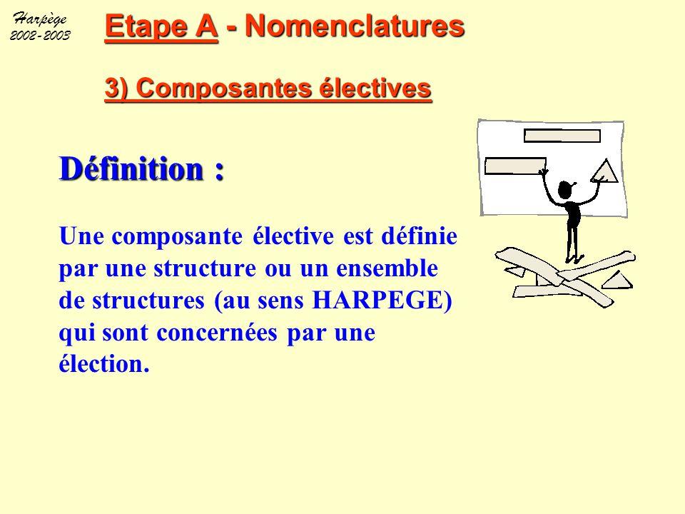 Harpège 2002-2003 Etape A - Nomenclatures 3) Composantes électives Définition : Une composante élective est définie par une structure ou un ensemble d