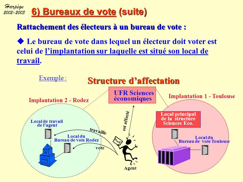 Harpège 2002-2003 6) Bureaux de vote (suite) Exemple : UFR Sciences économiques Implantation 1 - Toulouse Local de travail de l'agent Local du Bureau