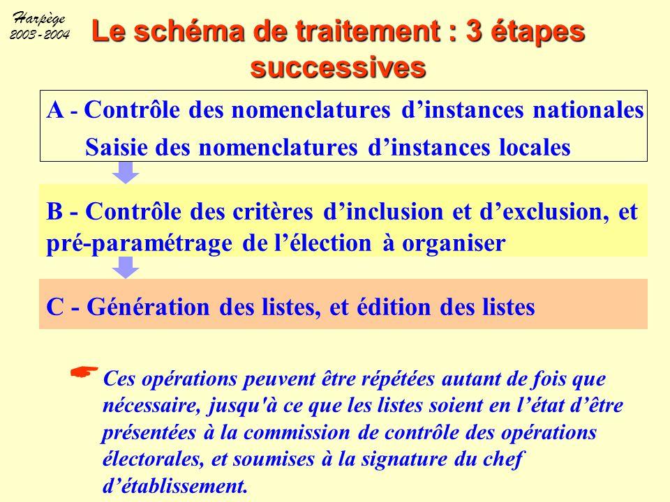 Harpège 2003-2004 Le schéma de traitement : 3 étapes successives A - Contrôle des nomenclatures d'instances nationales Saisie des nomenclatures d'inst