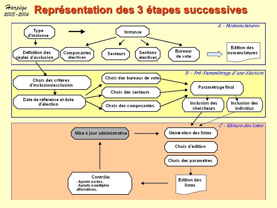 Harpège 2003-2004 Représentation des 3 étapes successives