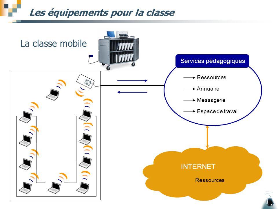 Les équipements pour la classe La classe mobile INTERNET Ressources Services pédagogiques Annuaire Messagerie Espace de travail Ressources