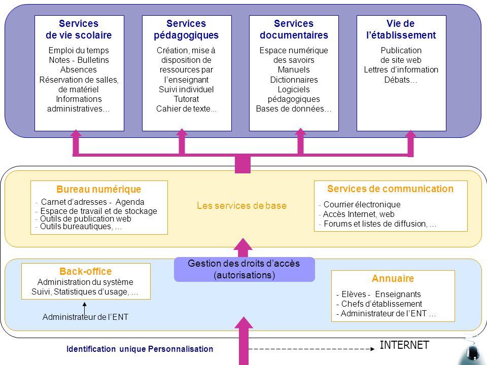 Le système d'information pédagogique Salle de classe Laboratoire multimédia CDI/SID Des réseaux Des services Des ressources Gestion informatique techn