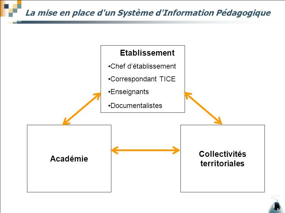 La mise en place d'un Système d'Information Pédagogique Etablissement Chef d'établissement Correspondant TICE Enseignants Documentalistes Académie Col