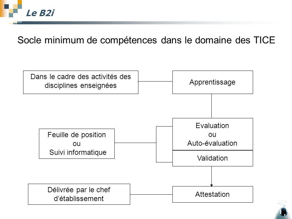 Le B2i Socle minimum de compétences dans le domaine des TICE Apprentissage Evaluation ou Auto-évaluation Validation Attestation Feuille de position ou