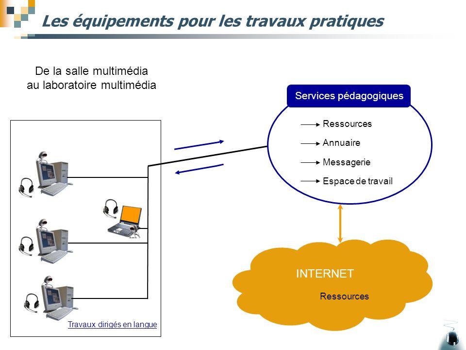 Les équipements pour les travaux pratiques De la salle multimédia au laboratoire multimédia INTERNET Ressources Services pédagogiques Ressources Annua