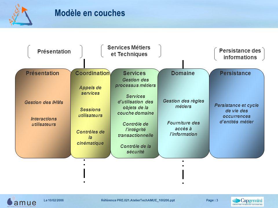 Référence PRE.021.AtelierTechAMUE_100206.pptPage : 3Le 10/02/2006 Modèle en couches Gestion des IHMs Interactions utilisateurs Appels de services Sess