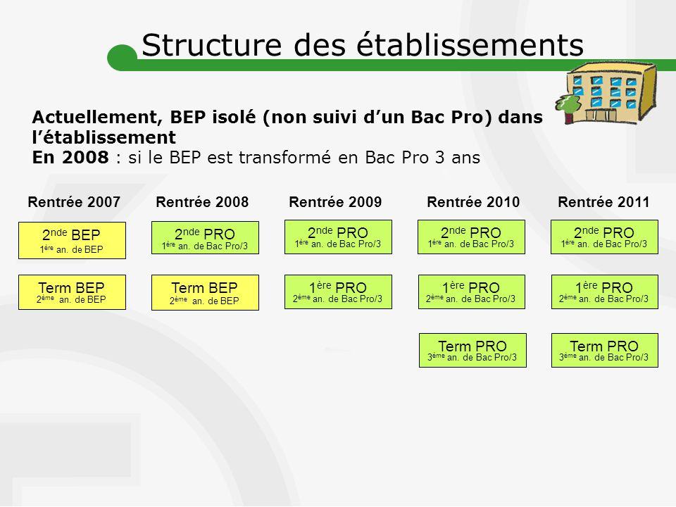 2 nde PRO 1 ère an.de Bac Pro/3 Rentrée 2007Rentrée 2008 Term BEP 2 ème an.