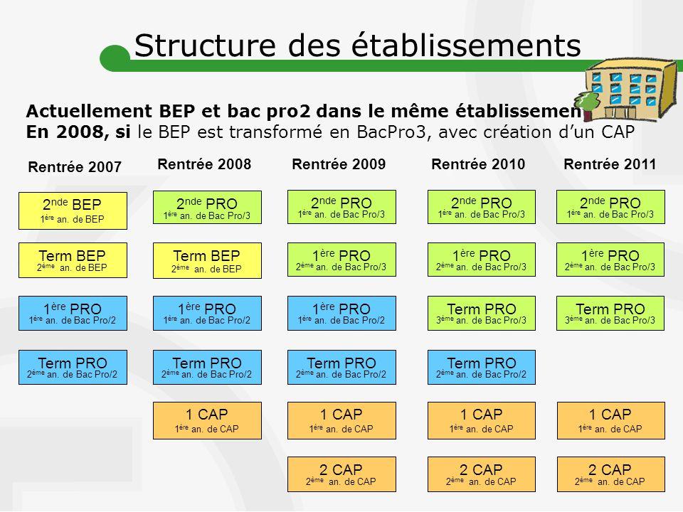 2 nde PRO 1 ère an.de Bac Pro/3 Rentrée 2007 Rentrée 2008 Term BEP 2 ème an.