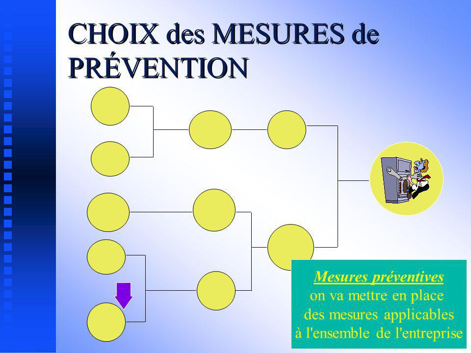 Mesures curatives on ne va traiter que l'accident analysé